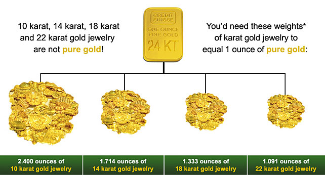 Value Gold Jewelry Per Ounce