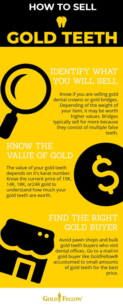 Infographic on how to sell gold teeth